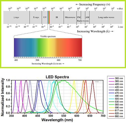 کاربرد طول موج های مختلف نور ال ای دی